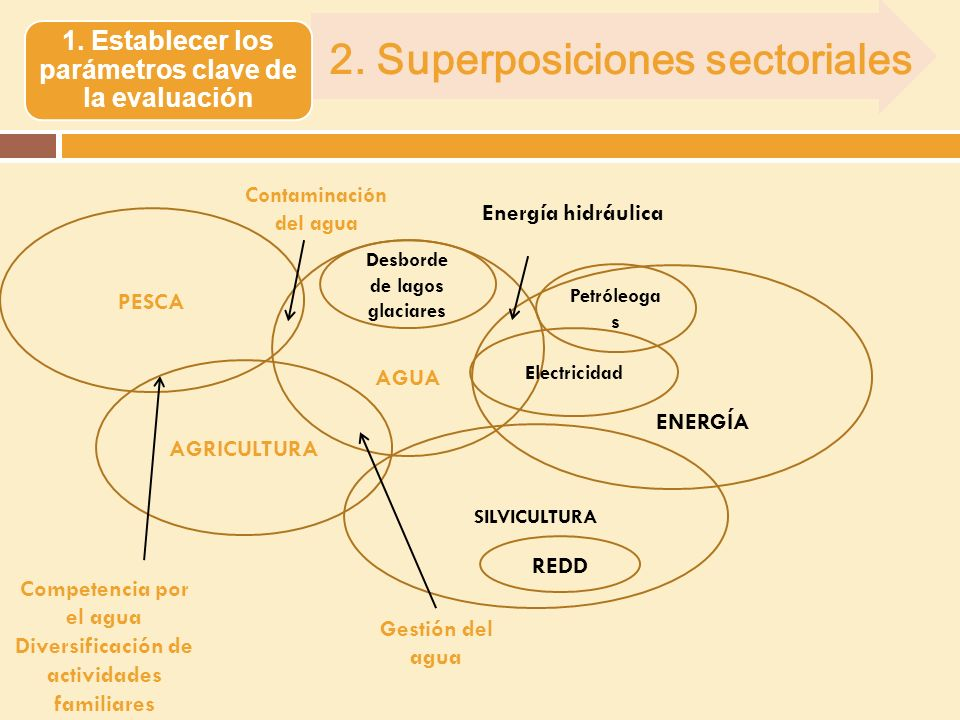 2. Superposiciones sectoriales 1.