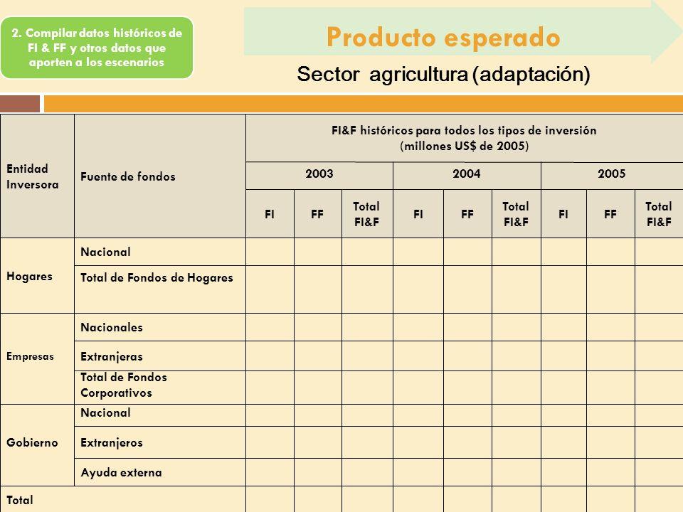 2. Compilar datos históricos de FI & FF y otros datos que aporten a los escenarios Producto esperado Sector agricultura (adaptación)