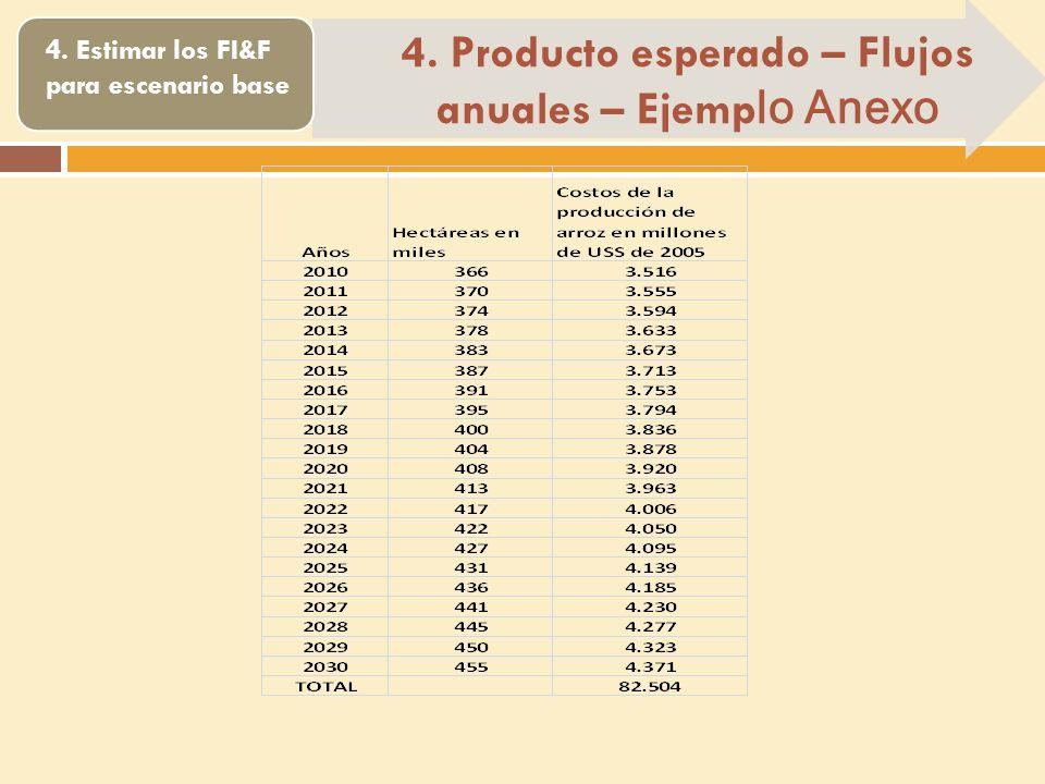 4. Estimar los FI&F para escenario base 4. Producto esperado – Flujos anuales – Ejemp lo Anexo