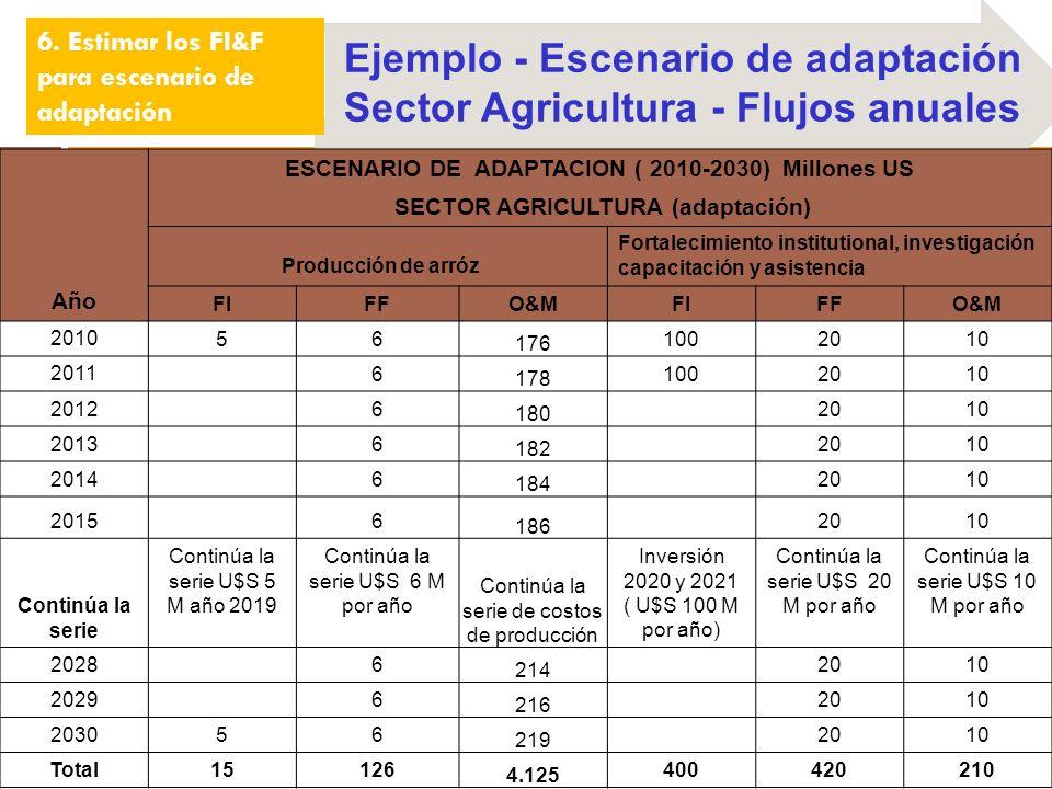 6. Estimar los FI&F para escenario de adaptación Ejemplo - Escenario de adaptación Sector Agricultura - Flujos anuales Año ESCENARIO DE ADAPTACION ( 2