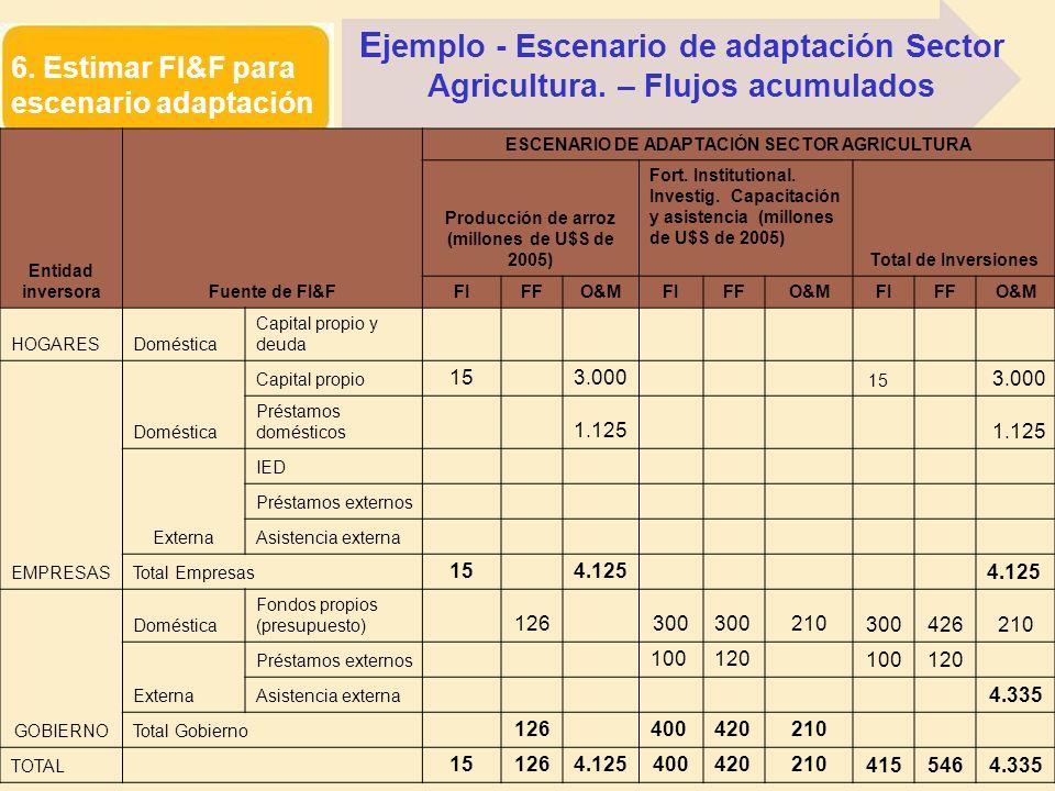 6. Estimar FI&F para escenario adaptación Entidad inversoraFuente de FI&F ESCENARIO DE ADAPTACIÓN SECTOR AGRICULTURA Producción de arroz (millones de