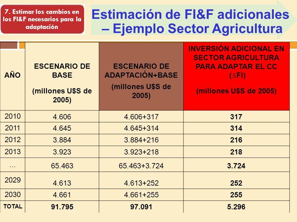 Estimación de FI&F adicionales – Ejemplo Sector Agricultura 7.