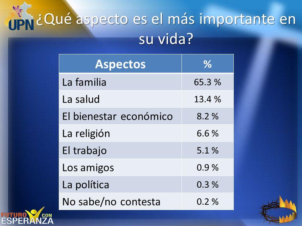 ¿Qué aspecto es el más importante en su vida? Aspectos % La familia 65.3 % La salud 13.4 % El bienestar económico 8.2 % La religión 6.6 % El trabajo 5