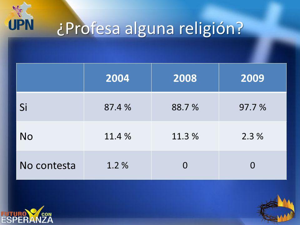 ¿Profesa alguna religión? 200420082009 Si 87.4 %88.7 %97.7 % No 11.4 %11.3 %2.3 % No contesta 1.2 %00