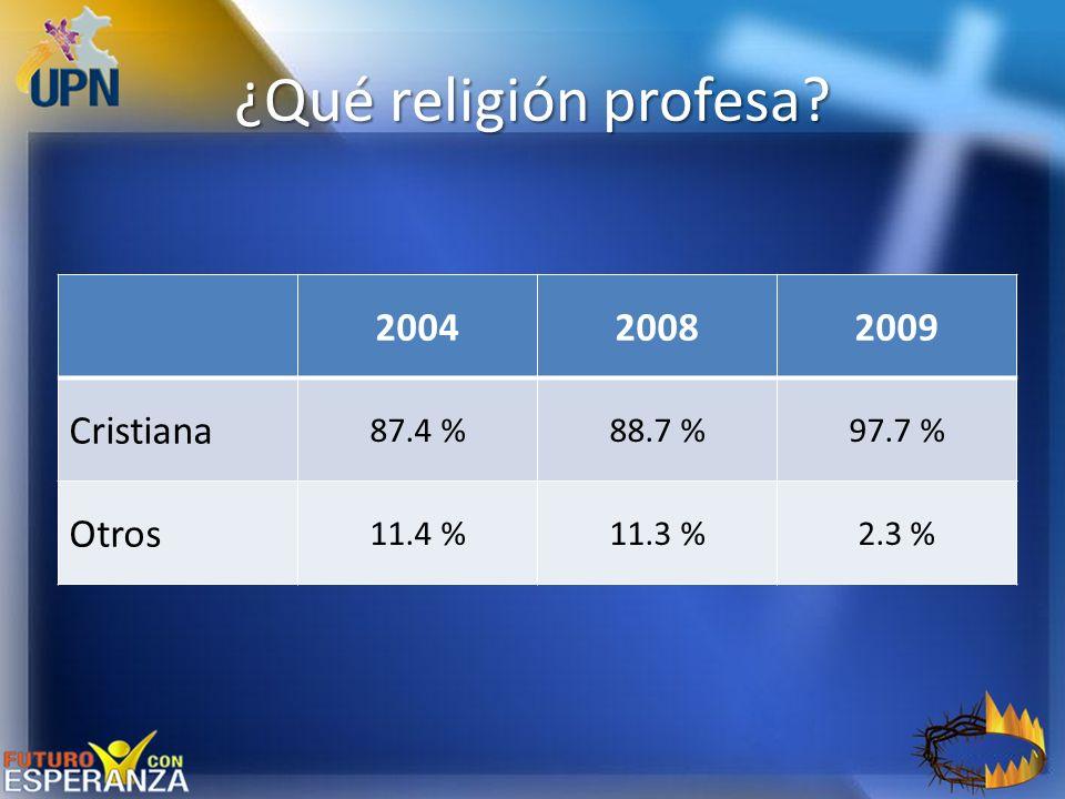 ¿Qué religión profesa? 200420082009 Cristiana 87.4 %88.7 %97.7 % Otros 11.4 %11.3 %2.3 %
