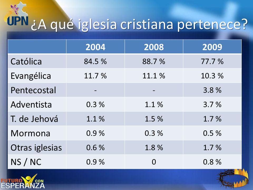 ¿A qué iglesia cristiana pertenece? 200420082009 Católica 84.5 %88.7 %77.7 % Evangélica 11.7 %11.1 %10.3 % Pentecostal --3.8 % Adventista 0.3 %1.1 %3.