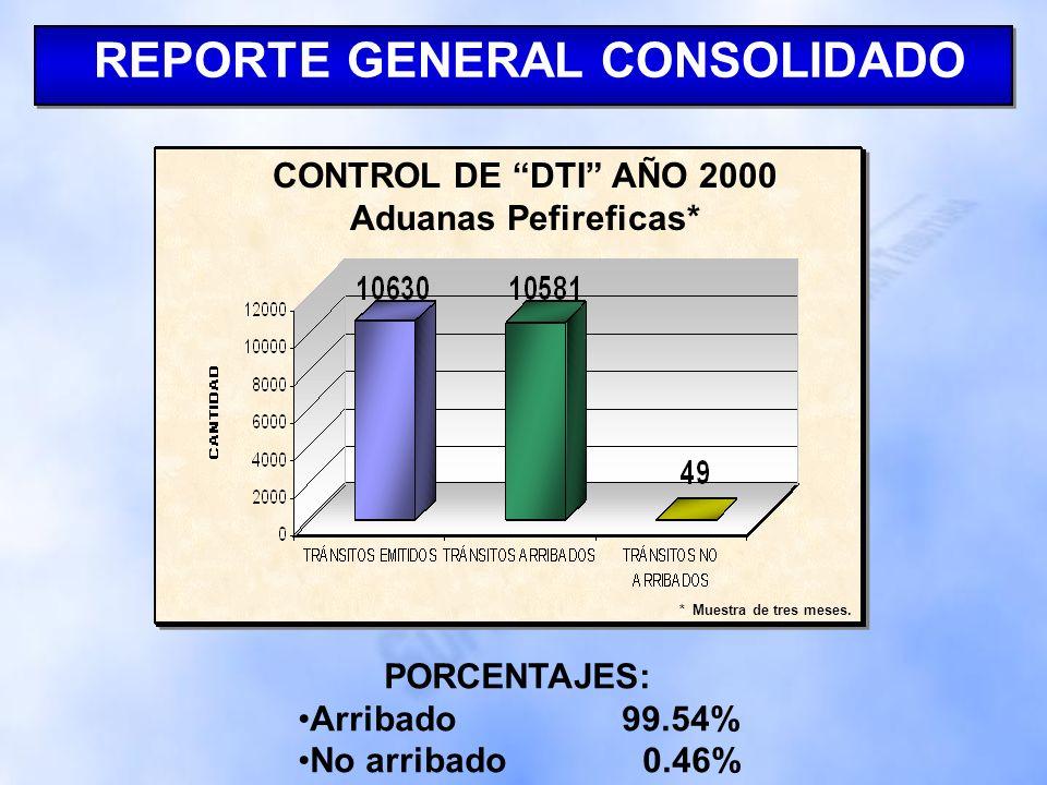 REPORTE ADUANAS PERIFÉRICAS REPORTE ADUANAS PERIFÉRICAS
