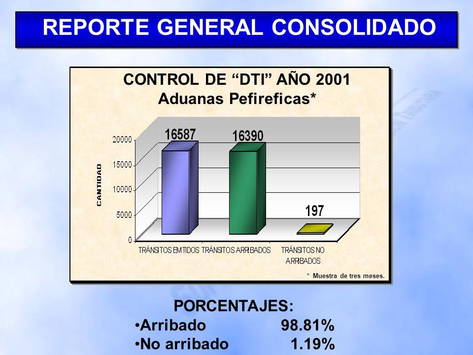 REPORTE GENERAL CONSOLIDADO CONTROL DE DTI AÑO 2000 Aduanas Pefireficas* PORCENTAJES: Arribado 99.54% No arribado 0.46% * Muestra de tres meses.