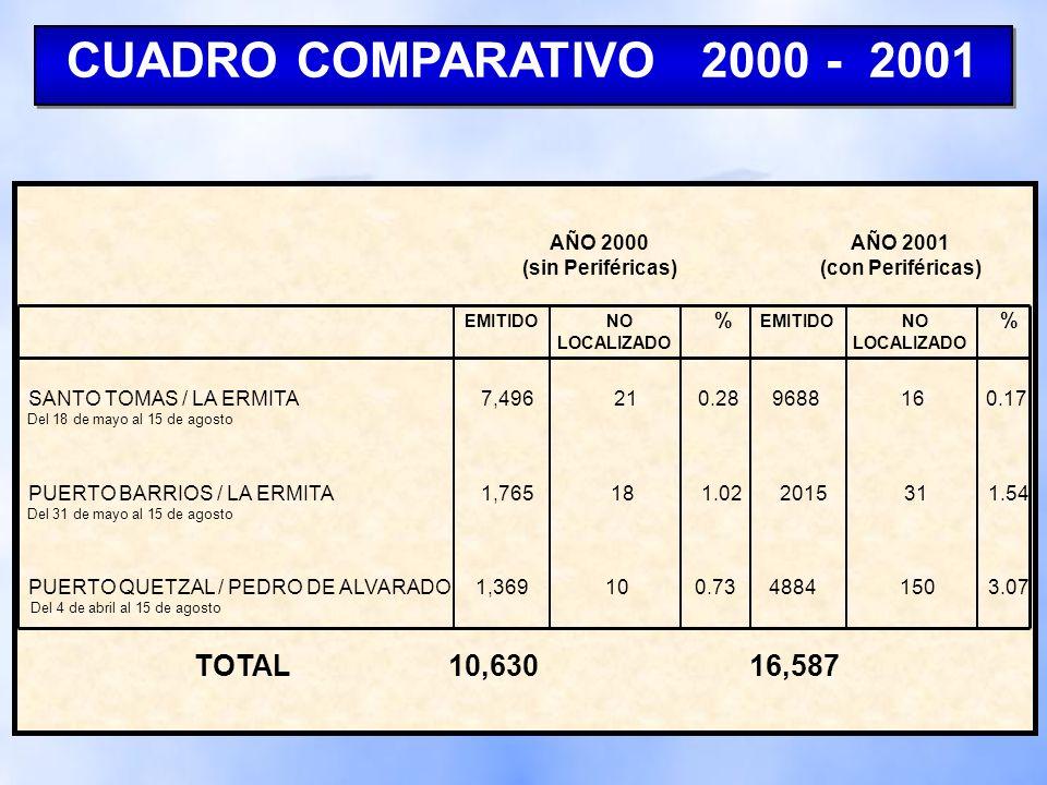 REPORTE GENERAL CONSOLIDADO CONTROL DE DTI AÑO 2001 Aduanas Pefireficas* PORCENTAJES: Arribado 98.81% No arribado 1.19% * Muestra de tres meses.