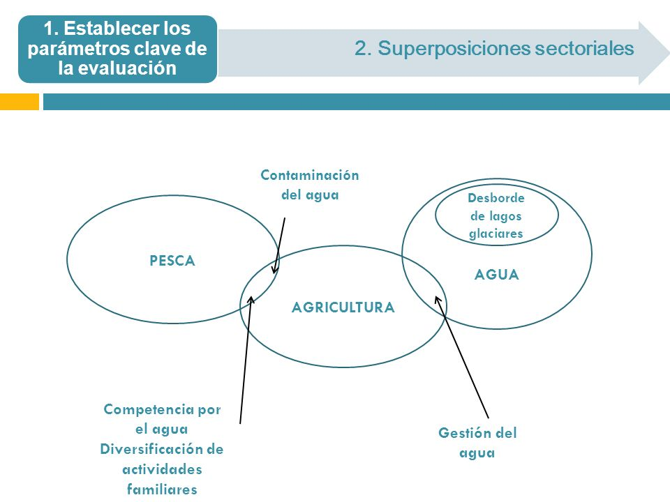 2. Superposiciones sectoriales 1. Establecer los parámetros clave de la evaluación AGUA PESCA AGRICULTURA Desborde de lagos glaciares Contaminación de