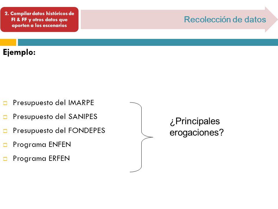2. Compilar datos históricos de FI & FF y otros datos que aporten a los escenarios Recolección de datos Ejemplo: Presupuesto del IMARPE Presupuesto de