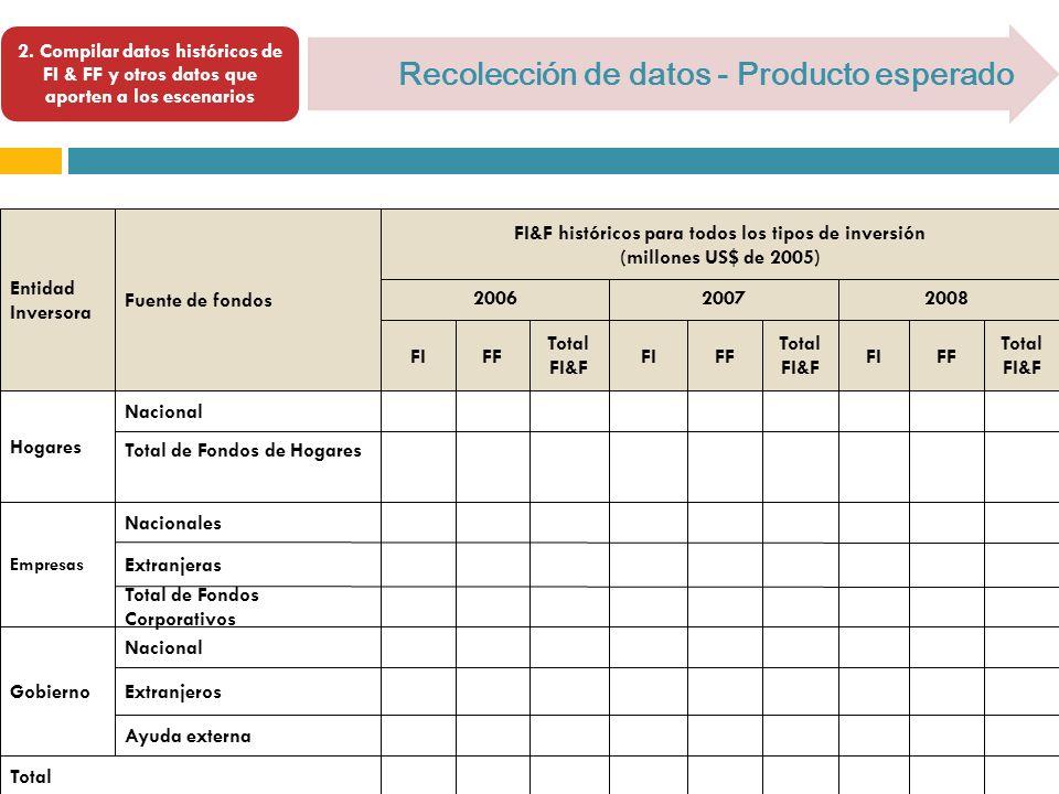 2. Compilar datos históricos de FI & FF y otros datos que aporten a los escenarios Recolección de datos - Producto esperado