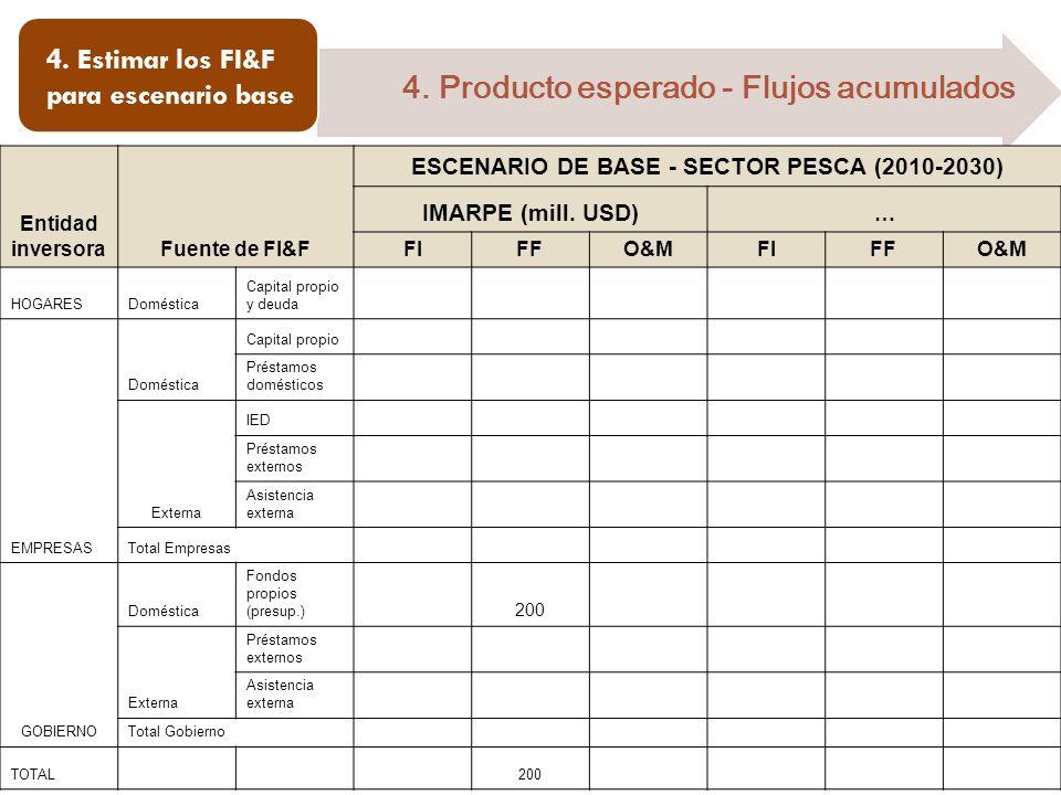 4. Estimar los FI&F para escenario base 4. Producto esperado - Flujos acumulados Entidad inversoraFuente de FI&F ESCENARIO DE BASE - SECTOR PESCA (201