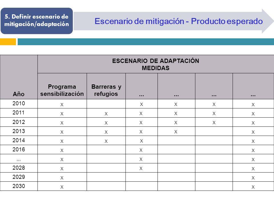 Escenario de mitigación - Producto esperado 5. Definir escenario de mitigación/adaptación Año ESCENARIO DE ADAPTACIÓN MEDIDAS Programa sensibilización