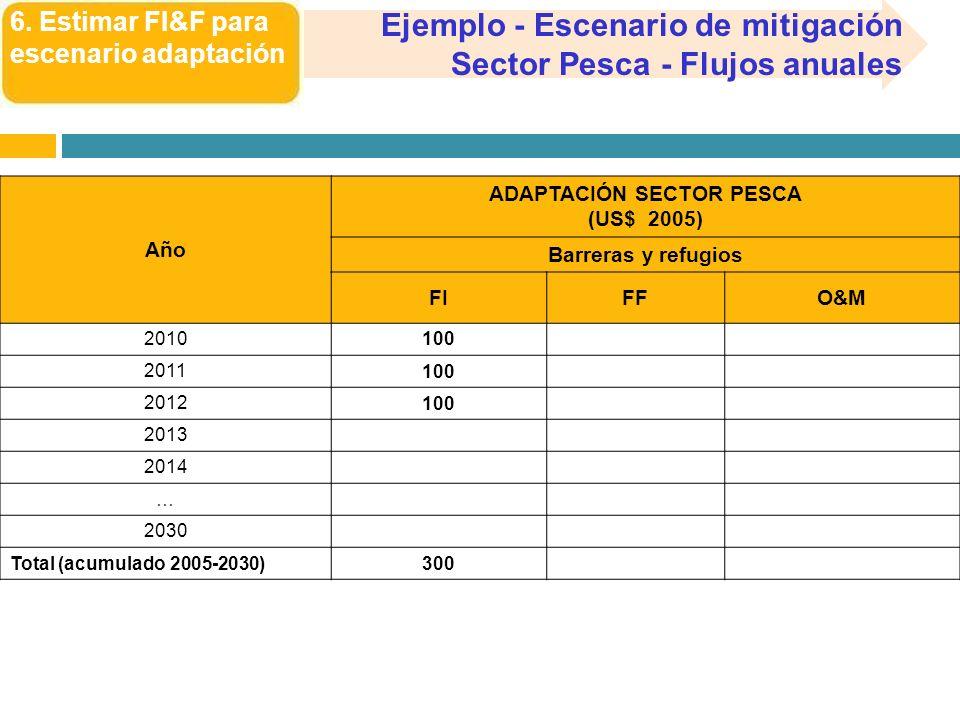 6. Estimar FI&F para escenario adaptación Ejemplo - Escenario de mitigación Sector Pesca - Flujos anuales Año ADAPTACIÓN SECTOR PESCA (US$ 2005) Barre