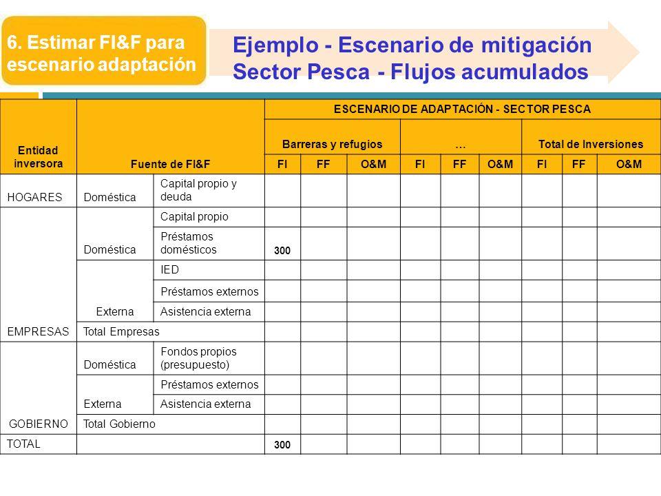 6. Estimar FI&F para escenario adaptación Entidad inversoraFuente de FI&F ESCENARIO DE ADAPTACIÓN - SECTOR PESCA Barreras y refugios…Total de Inversio
