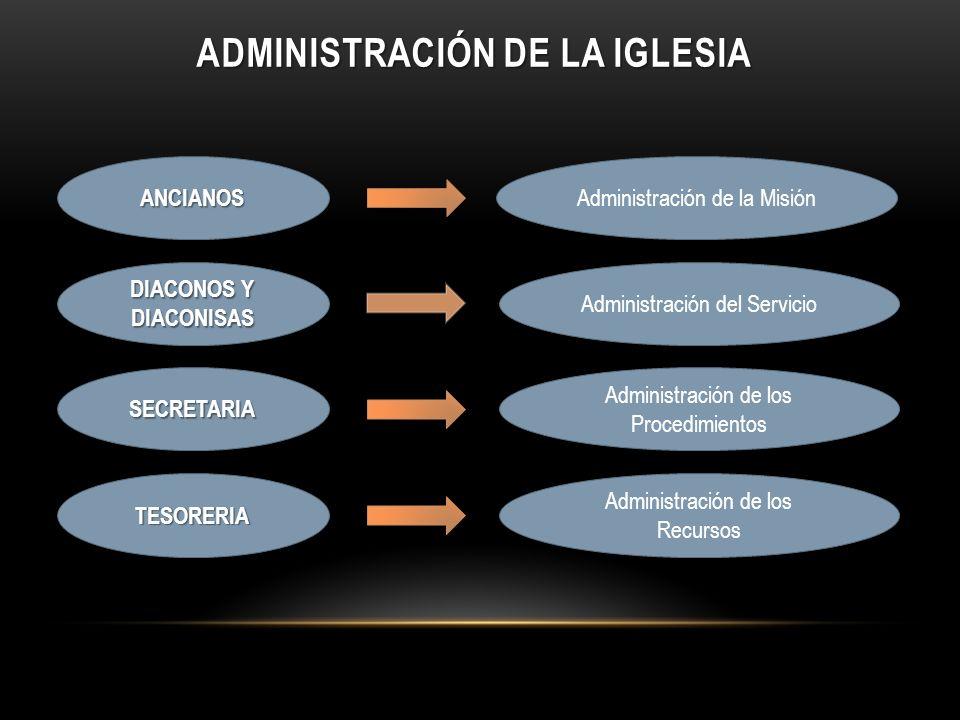 ADMINISTRACIÓN DE LA IGLESIA ANCIANOS Administración de la Misión DIACONOS Y DIACONISAS Administración del Servicio SECRETARIA Administración de los P