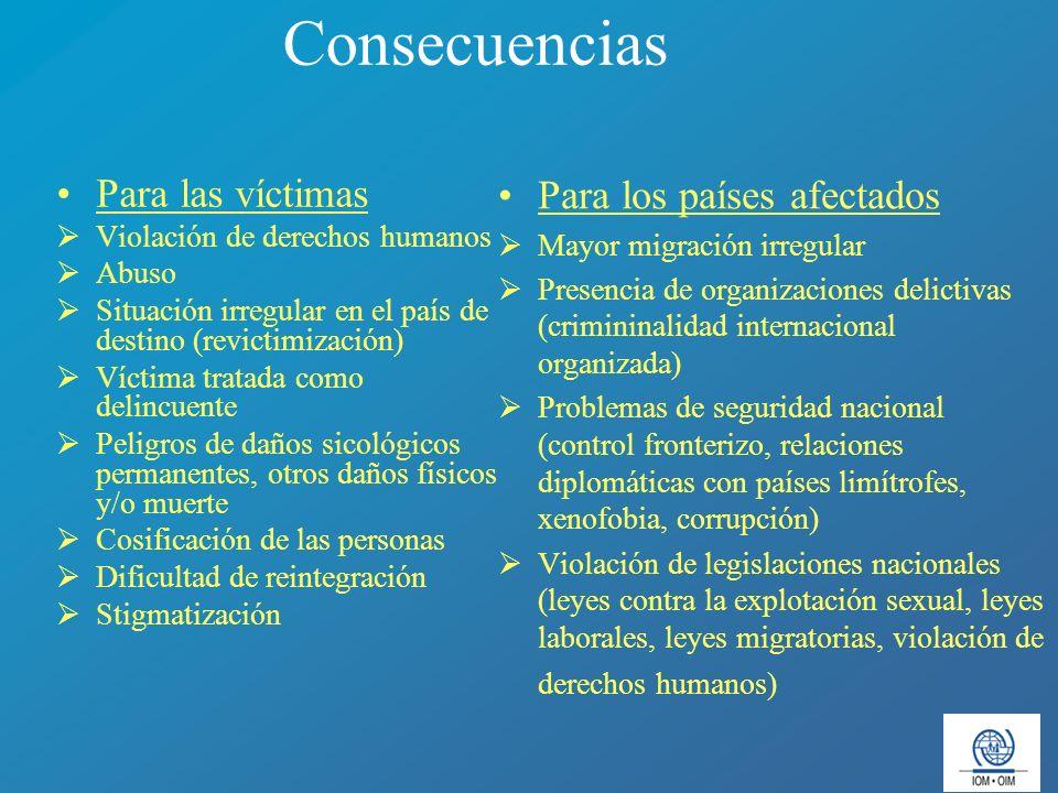 Consecuencias Para las víctimas Violación de derechos humanos Abuso Situación irregular en el país de destino (revictimización) Víctima tratada como d