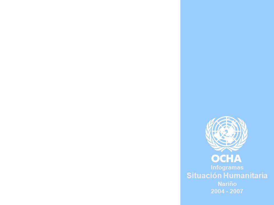 Desplazamiento forzado Enero 2004 - diciembre de 2007 Sala de Situación Humanitaria OCHA | UN | Colombia Fuente: Acción Social Subregión Centro - Occidente Subregión Centro En la región Centro – occidental, donde se registraron 4.638 personas desplazadas, concentra el 8,5% del total de los desplazamientos del departamento.
