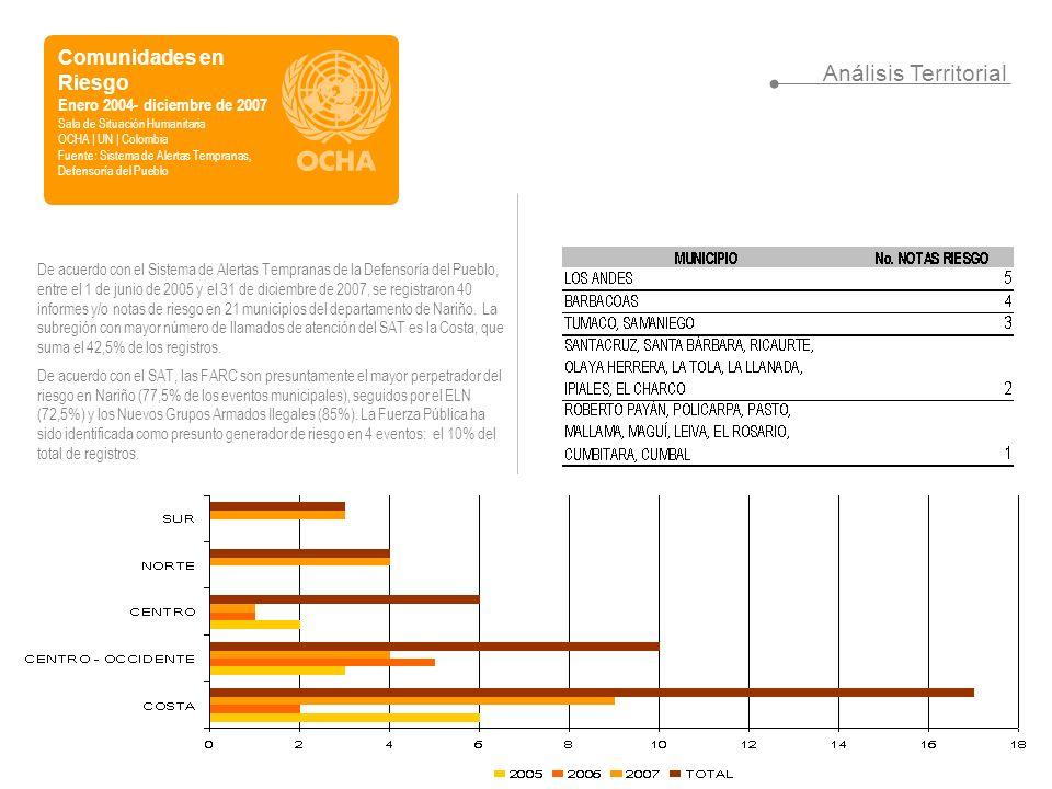 Comunidades en Riesgo Enero 2004- diciembre de 2007 Sala de Situación Humanitaria OCHA | UN | Colombia Fuente: Sistema de Alertas Tempranas, Defensoría del Pueblo Análisis Territorial De acuerdo con el Sistema de Alertas Tempranas de la Defensoría del Pueblo, entre el 1 de junio de 2005 y el 31 de diciembre de 2007, se registraron 40 informes y/o notas de riesgo en 21 municipios del departamento de Nariño.