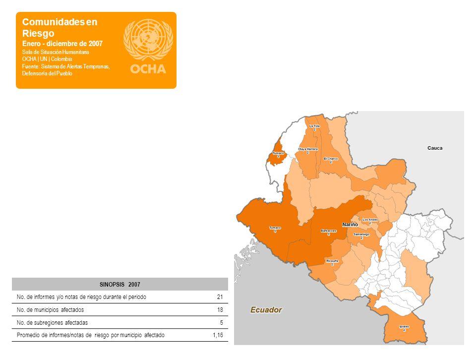 SINOPSIS 2007 No. de informes y/o notas de riesgo durante el periodo21 No. de municipios afectados18 No. de subregiones afectadas5 Promedio de informe