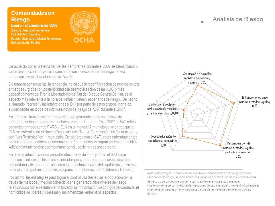 Comunidades en Riesgo Enero - diciembre de 2007 Sala de Situación Humanitaria OCHA | UN | Colombia Fuente: Sistema de Alertas Tempranas, Defensoría de