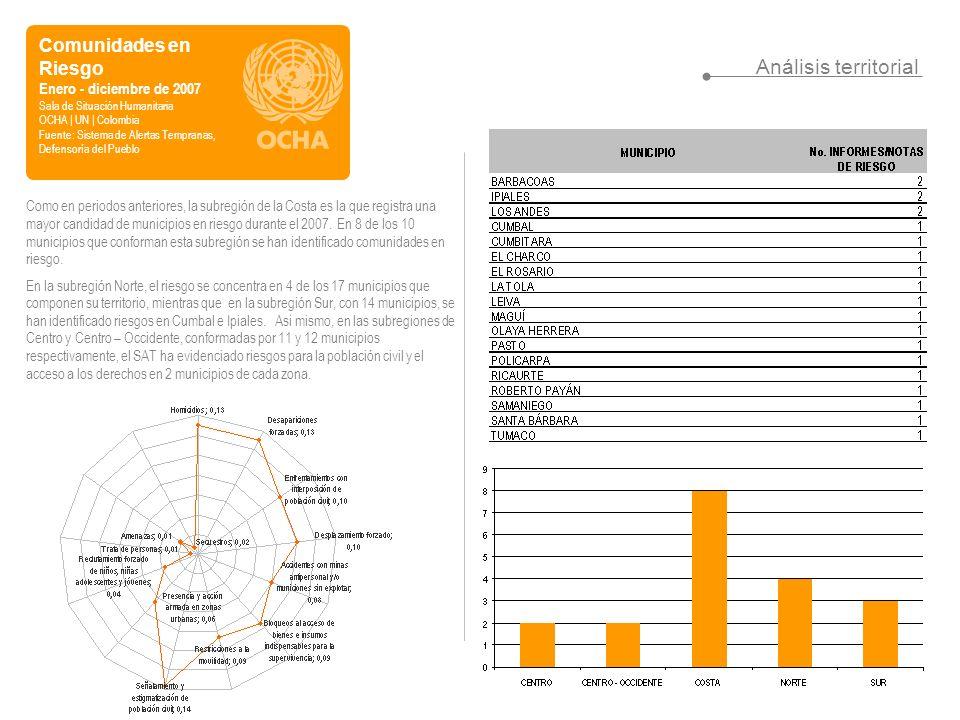 Comunidades en Riesgo Enero - diciembre de 2007 Sala de Situación Humanitaria OCHA | UN | Colombia Fuente: Sistema de Alertas Tempranas, Defensoría del Pueblo Análisis territorial Como en periodos anteriores, la subregión de la Costa es la que registra una mayor candidad de municipios en riesgo durante el 2007.