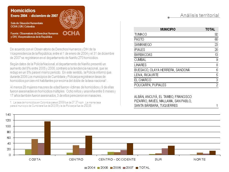 Análisis territorial Homicidios Enero 2004 - diciembre de 2007 Sala de Situación Humanitaria OCHA | UN | Colombia Fuente: Observatorio de Derechos Humanos y DIH, Vicepresidencia de la República De acuerdo con el Observatorio de Derechos Humanos y DIH de la Vicepresidencia de la República, entre el 1 de enero de 2004 y el 31 de diciembre de 2007 se registraron en el departamento de Nariño 270 homicidios.