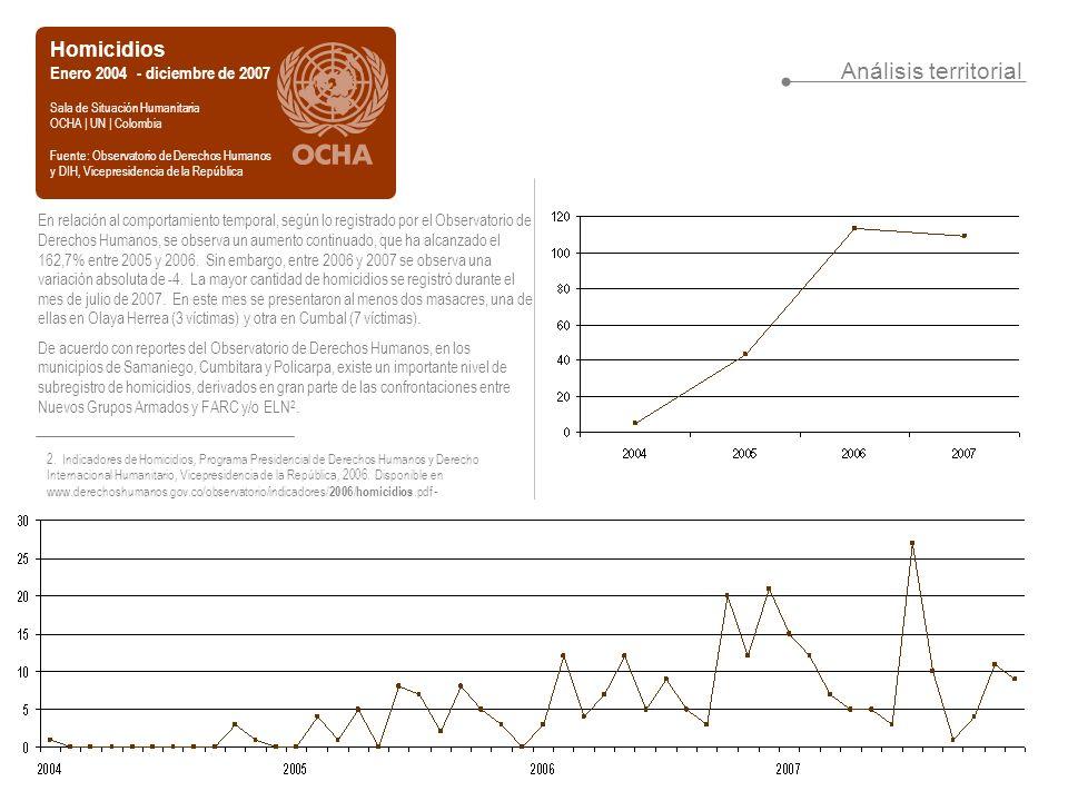 Análisis territorial Homicidios Enero 2004 - diciembre de 2007 Sala de Situación Humanitaria OCHA | UN | Colombia Fuente: Observatorio de Derechos Humanos y DIH, Vicepresidencia de la República En relación al comportamiento temporal, según lo registrado por el Observatorio de Derechos Humanos, se observa un aumento continuado, que ha alcanzado el 162,7% entre 2005 y 2006.