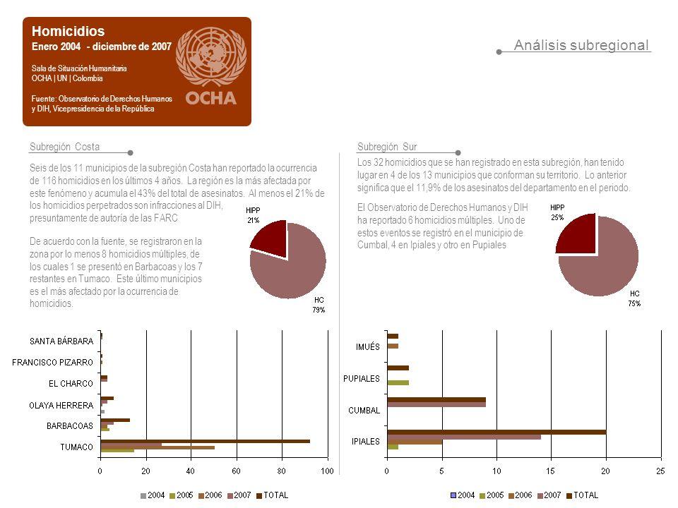 Análisis subregional Homicidios Enero 2004 - diciembre de 2007 Sala de Situación Humanitaria OCHA | UN | Colombia Fuente: Observatorio de Derechos Humanos y DIH, Vicepresidencia de la República Subregión Costa Seis de los 11 municipios de la subregión Costa han reportado la ocurrencia de 116 homicidios en los últimos 4 años.