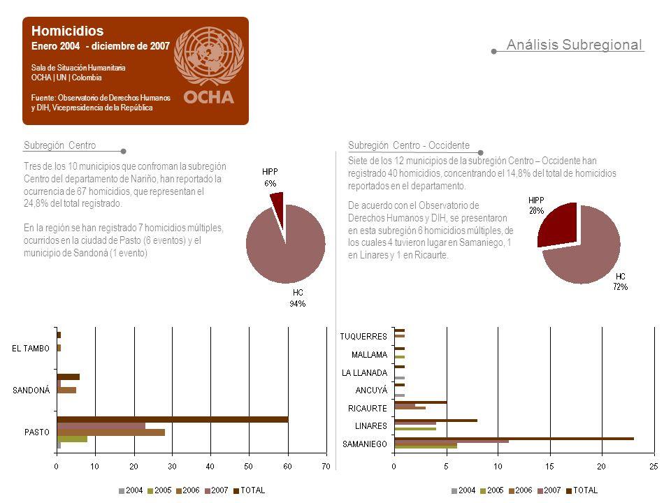 Análisis Subregional Homicidios Enero 2004 - diciembre de 2007 Sala de Situación Humanitaria OCHA | UN | Colombia Fuente: Observatorio de Derechos Humanos y DIH, Vicepresidencia de la República Subregión Centro Tres de los 10 municipios que confroman la subregión Centro del departamento de Nariño, han reportado la ocurrencia de 67 homicidios, que representan el 24,8% del total registrado.