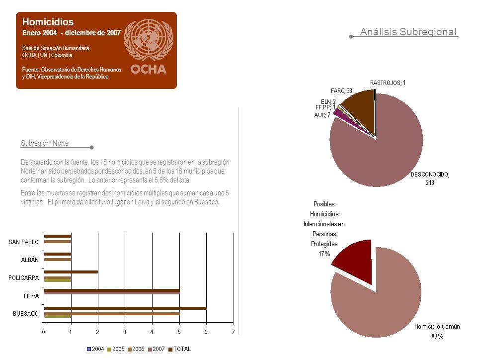 Análisis Subregional Homicidios Enero 2004 - diciembre de 2007 Sala de Situación Humanitaria OCHA | UN | Colombia Fuente: Observatorio de Derechos Hum