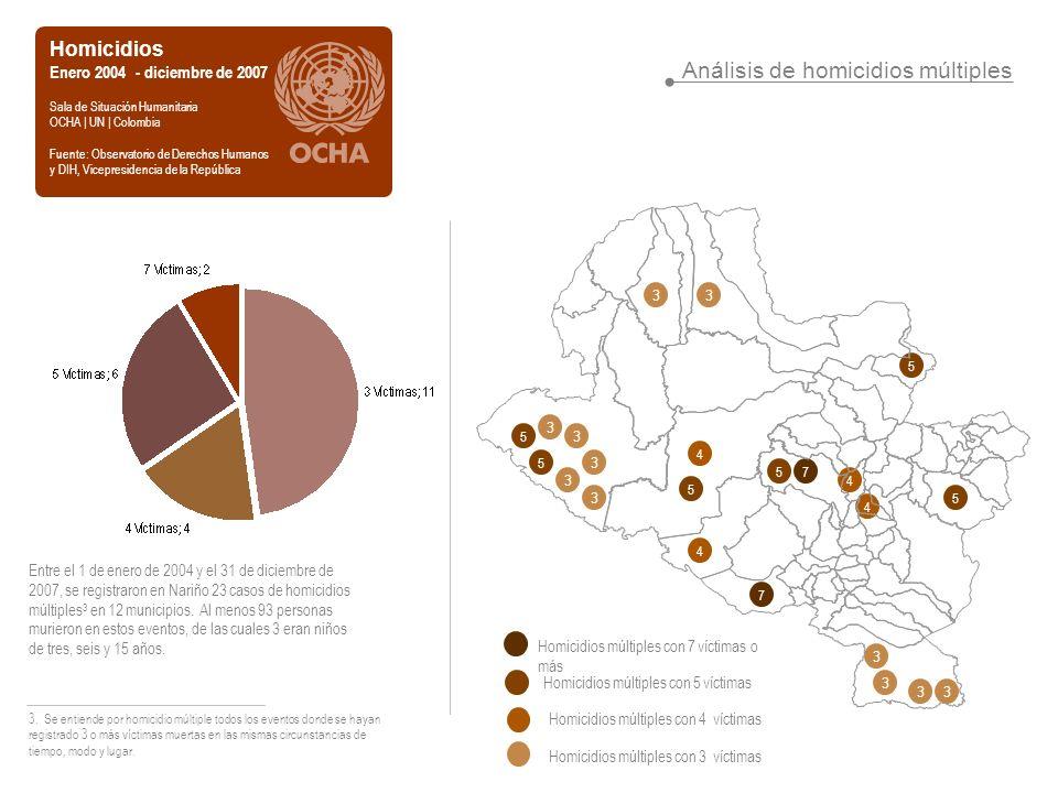 Análisis de homicidios múltiples Homicidios Enero 2004 - diciembre de 2007 Sala de Situación Humanitaria OCHA | UN | Colombia Fuente: Observatorio de Derechos Humanos y DIH, Vicepresidencia de la República Entre el 1 de enero de 2004 y el 31 de diciembre de 2007, se registraron en Nariño 23 casos de homicidios múltiples 3 en 12 municipios.