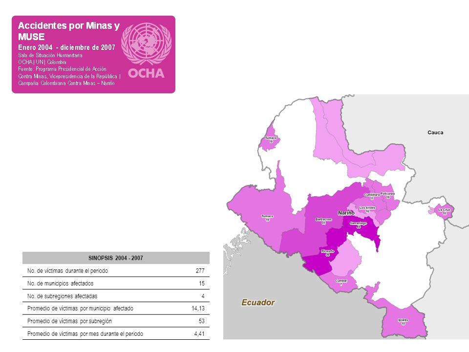 SINOPSIS 2004 - 2007 No. de víctimas durante el periodo277 No. de municipios afectados15 No. de subregiones afectadas4 Promedio de víctimas por munici