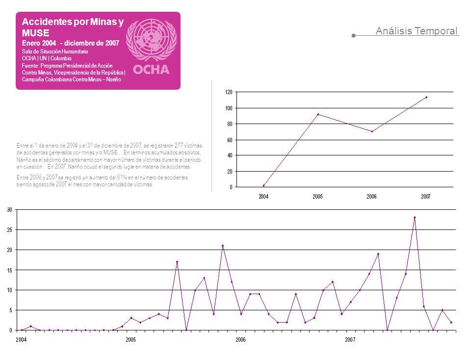 Análisis Temporal Accidentes por Minas y MUSE Enero 2004 - diciembre de 2007 Sala de Situación Humanitaria OCHA | UN | Colombia Fuente: Programa Presi