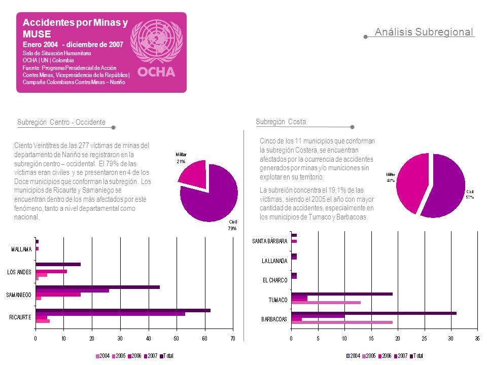 Análisis Subregional Subregión Centro - Occidente Subregión Costa Accidentes por Minas y MUSE Enero 2004 - diciembre de 2007 Sala de Situación Humanit