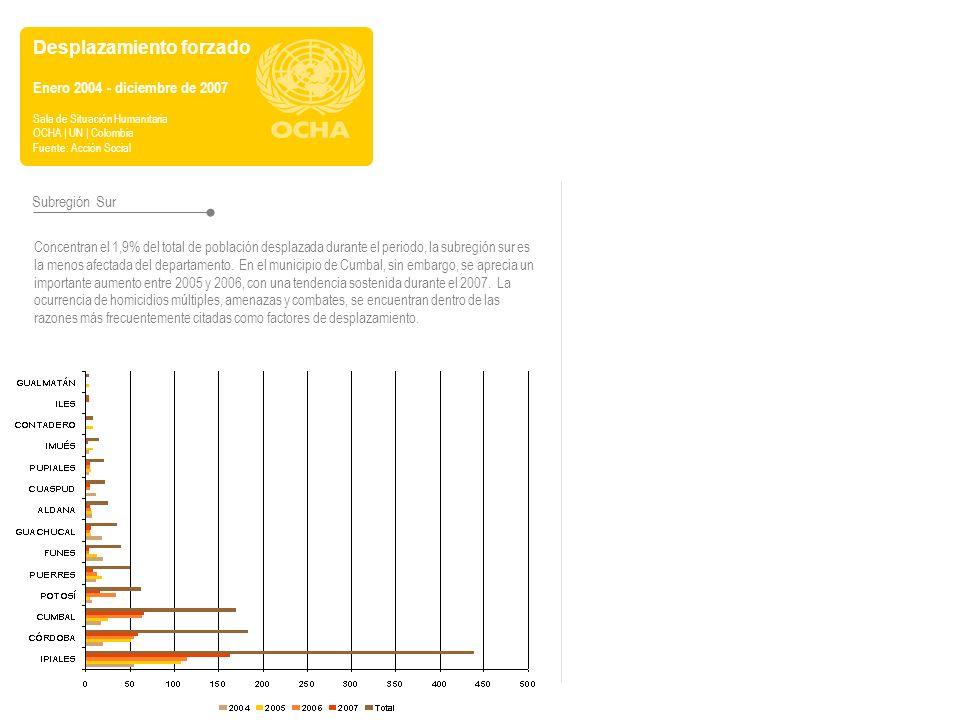 Desplazamiento forzado Enero 2004 - diciembre de 2007 Sala de Situación Humanitaria OCHA | UN | Colombia Fuente: Acción Social Subregión Sur Concentra