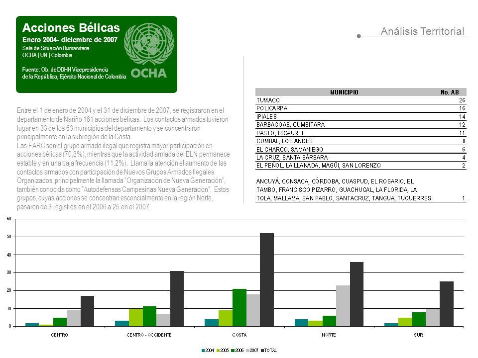 Comunidades en Riesgo Enero 2004- diciembre de 2007 Sala de Situación Humanitaria OCHA | UN | Colombia Fuente: Sistema de Alertas Tempranas, Defensoría del Pueblo Análisis de Riesgo Nota metodológica: Para ponderar el peso de cada variable en la configuración de escenarios de riesgo, se identificaron las variables por cada uno de los informes/notas de riesgo y se procedió a contar la cantidad de veces que estos aparecen.