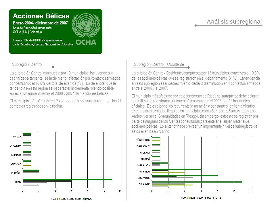 Homicidio Común 72% Homicidio Intencional en Persona Protegida 28% Homicidios Enero - diciembre de 2007 Sala de Situación Humanitaria OCHA | UN | Colombia Fuente: Observatorio de Derechos Huanos y DIH, Vicepresidencia de la República Análisis territorial Durante 2007 se registraron 109 homicidios, de los cuales el 36,7% ocurrieron en la subregión Costa, 22% en la subregión Centro; 21,1% en la subregión Sur; 15,6% en la subregión centro – Occidente y 4,6% en la subregión Norte.