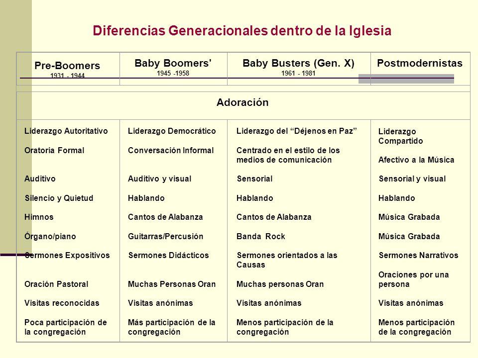 Pre-Boomers 1931 - 1944 Baby Boomers' 1945 -1958 Baby Busters (Gen. X) 1961 - 1981 Postmodernistas Adoración Liderazgo Autoritativo Oratoria Formal Au