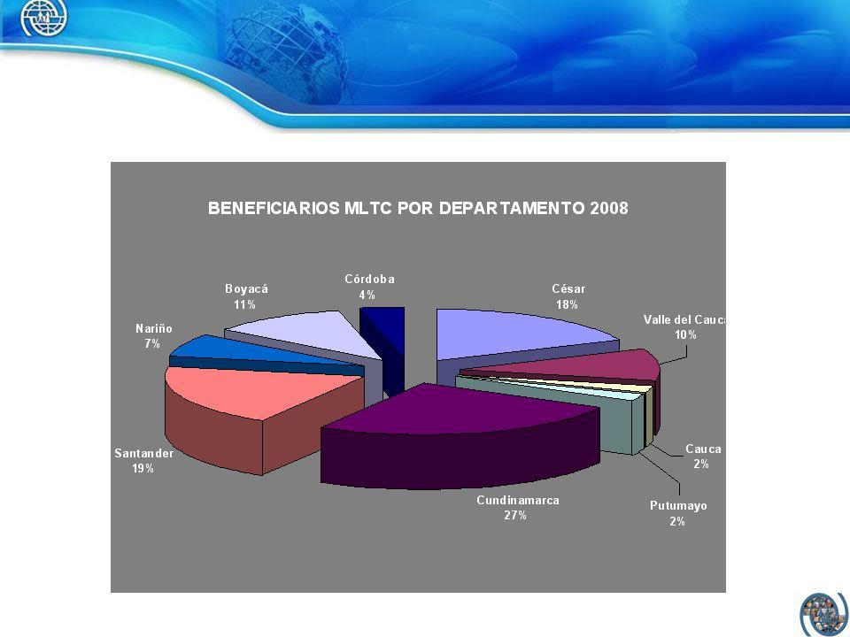 Autoridades Locales Sector Privado Sociedad Civil Organizaciones ORIGEN DESTINO CATALUÑA COOPERACIÓN INTERNACIONAL (AECID, ACCD, AENEAS CE, Fondo Catalán) 10.000 EMPRESARIOS AGRICOLAS MLTC - DESARROLLO LOCAL