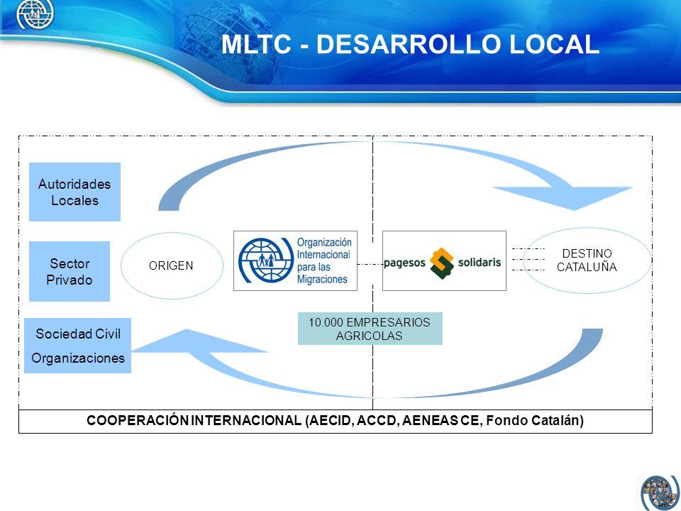 Autoridades Locales Sector Privado Sociedad Civil Organizaciones ORIGEN DESTINO CATALUÑA COOPERACIÓN INTERNACIONAL (AECID, ACCD, AENEAS CE, Fondo Cata