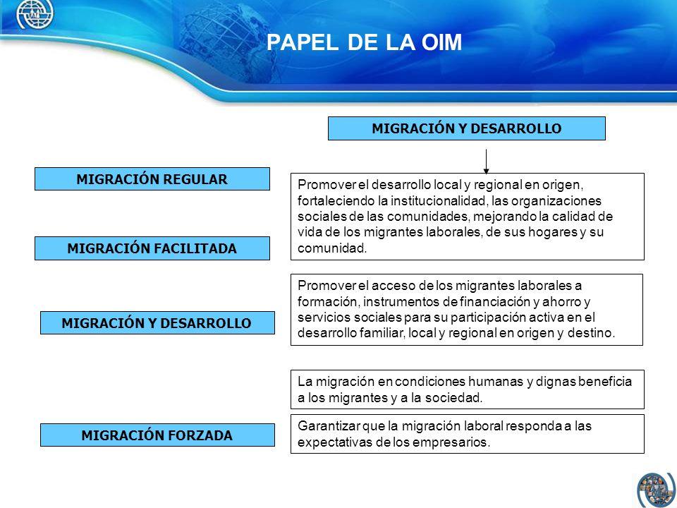 PAPEL DE LA OIM Promover el desarrollo local y regional en origen, fortaleciendo la institucionalidad, las organizaciones sociales de las comunidades,