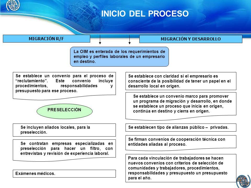 PROCESO DE PRESELECCIÓN MIGRACIÓN R/FMIGRACIÓN Y DESARROLLO Se incluyen aliados locales, para la preselección.