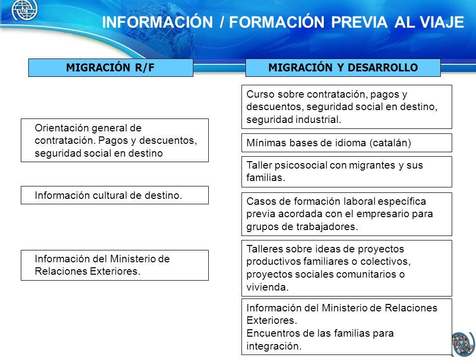 MOVILIZACIÓN MIGRACIÓN R/FMIGRACIÓN Y DESARROLLO El empresario gestiona contratos y trámites aprobación.
