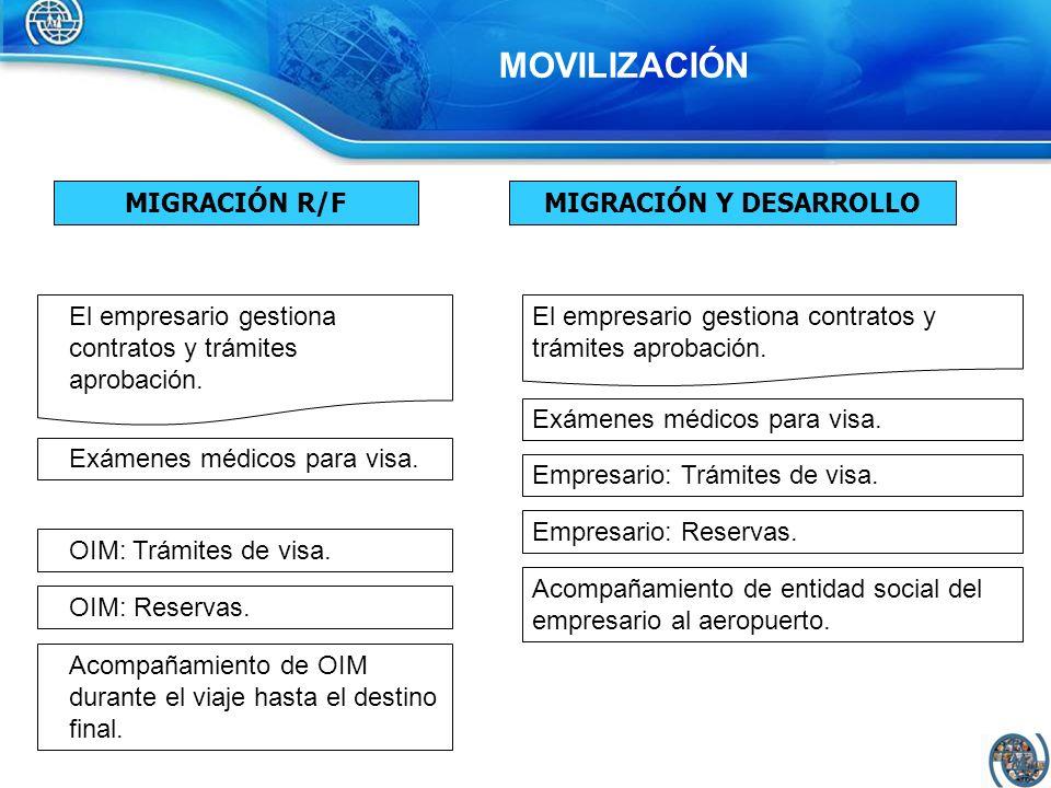 MOVILIZACIÓN MIGRACIÓN R/FMIGRACIÓN Y DESARROLLO El empresario gestiona contratos y trámites aprobación. Exámenes médicos para visa. OIM: Trámites de