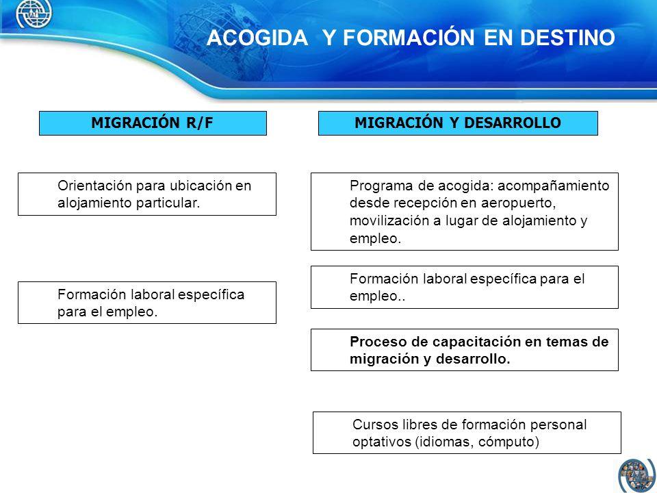 ACOGIDA Y FORMACIÓN EN DESTINO MIGRACIÓN R/FMIGRACIÓN Y DESARROLLO Programa de acogida: acompañamiento desde recepción en aeropuerto, movilización a l