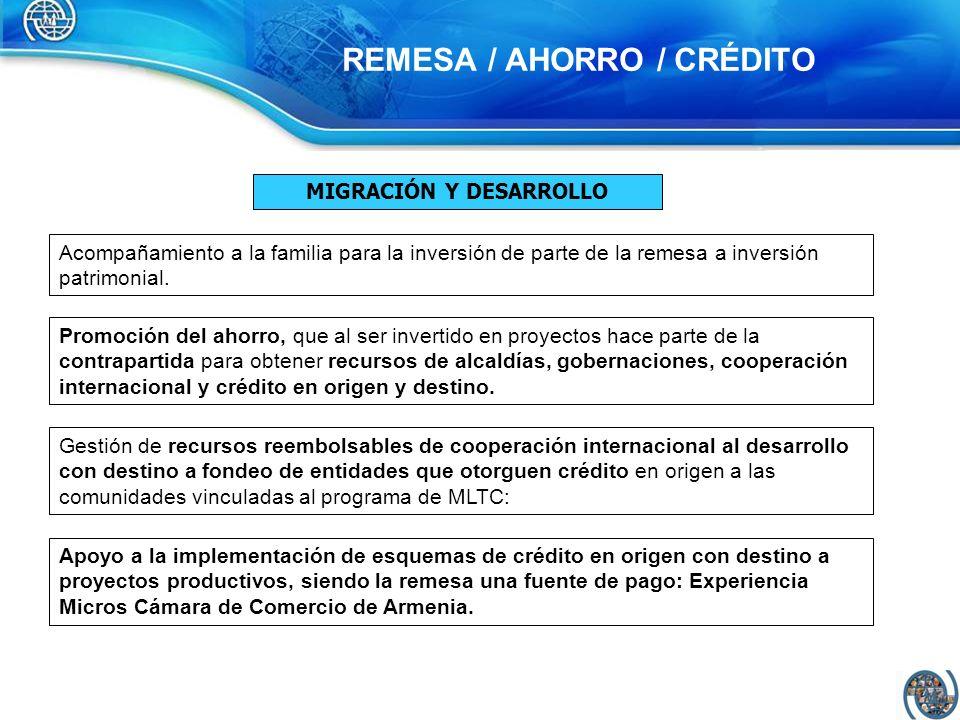 REMESA / AHORRO / CRÉDITO MIGRACIÓN Y DESARROLLO Créditos en destino, dirigidos a la inversión en proyectos productivos en origen, contando con asesoría y acompañamiento.