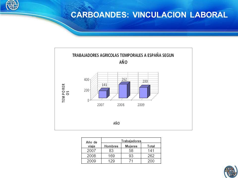 CARBOANDES: VINCULACION LABORAL Año de viaje Trabajadores HombresMujeresTotal 20078358141 200816993262 200912971200