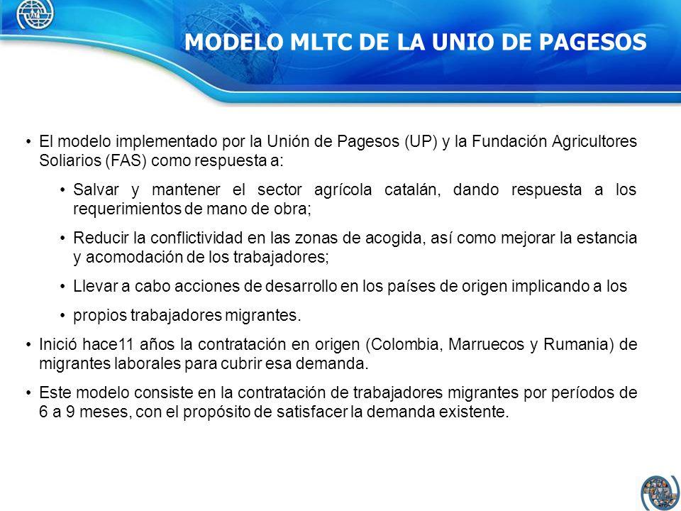 El modelo implementado por la Unión de Pagesos (UP) y la Fundación Agricultores Soliarios (FAS) como respuesta a: Salvar y mantener el sector agrícola